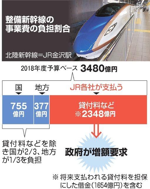 政府、「北陸・九州新幹線の建設費が足りないからJRで出して。」って。