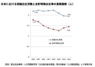 【社会】圧倒的に男が高い!日本の生涯未婚率、、、50歳結婚歴なしが激増。。