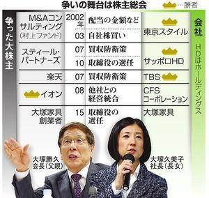 【社会】大塚家具の身売り交渉が難航!久美子氏、社長退任を拒否か?