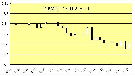 KILLING TIME DIARIES : EUROの...