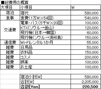 2017年韓国旅行費用見込