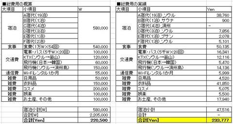 2017年韓国旅行費用確定額