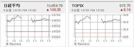大発会日経平均&TOPIX(2010.01.04)
