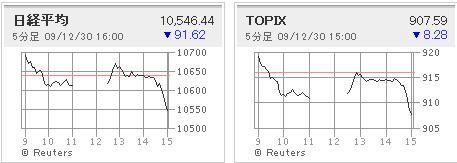 大納会日経平均&TOPIX(2009.12.30)