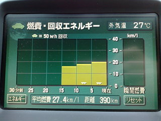 27.4km/L