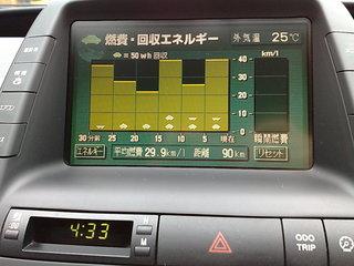 29.9km/L