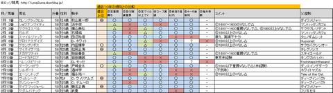 安田記念2013分析