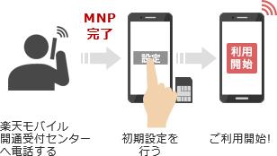 手順は簡単!楽天モバイルの初期設定(APN/MNP切替)方法を解説