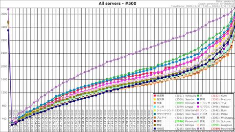 Top500 @ 2020-12-31-18