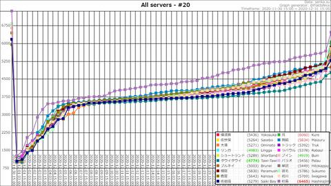Top20 @ 2020-12-31-18