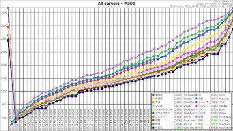 Top500 @ 2020-11-30-17