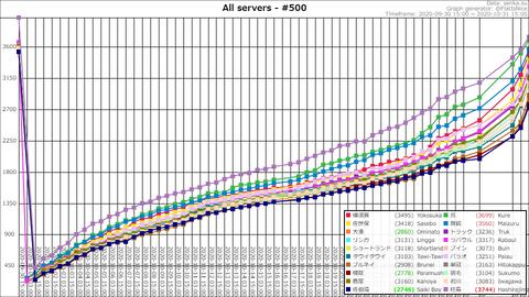 Top500 @ 2020-10-31-18