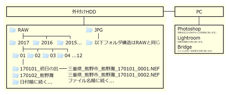ファイル整理図