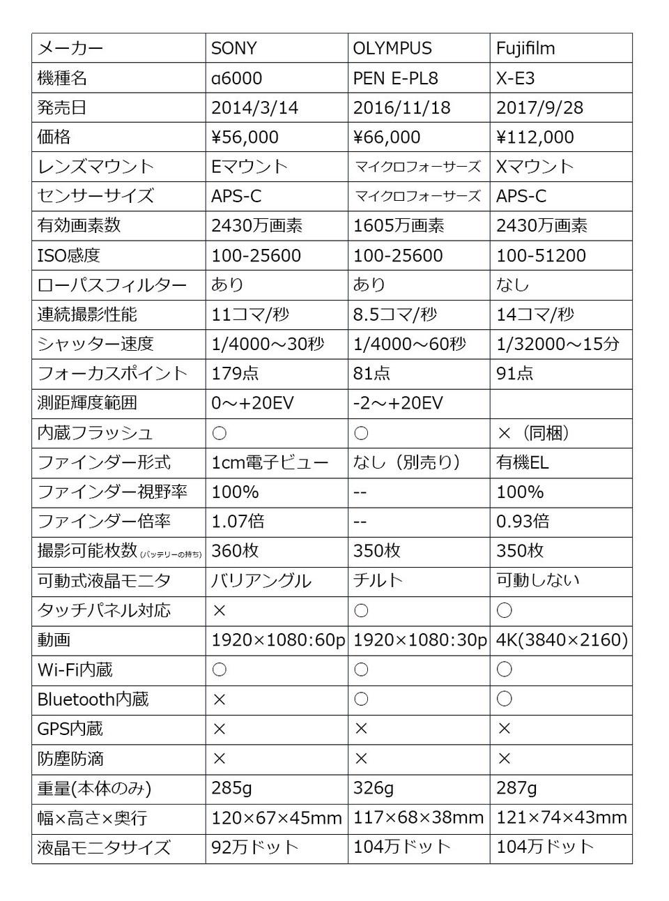 a6000_E-PL8_GH-5比較
