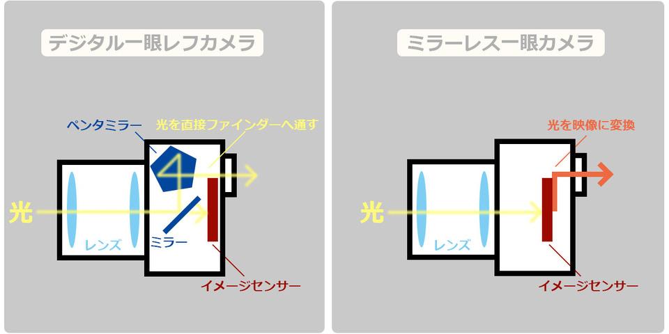 カメラ構造
