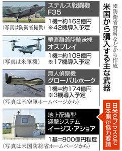 米国から購入する武器