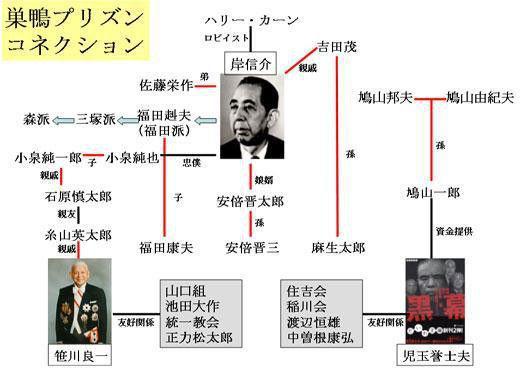 日本財団と笹川良一の正体