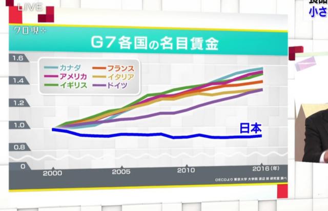 G7名目賃金