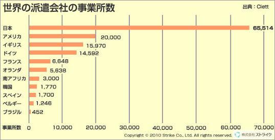 世界派遣会社事業数
