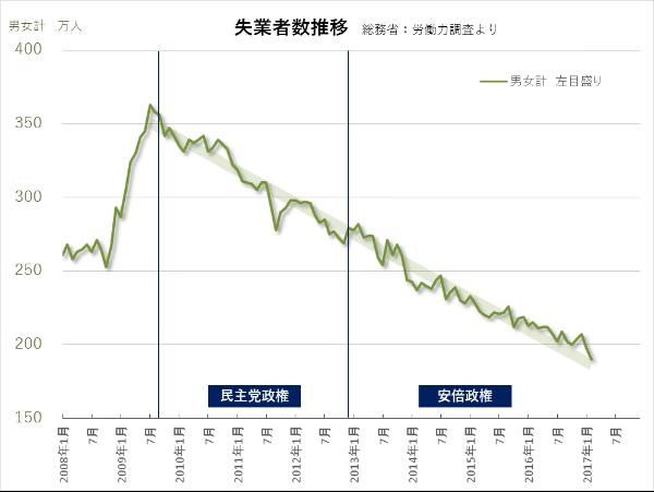 失業者推移