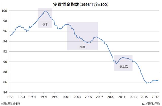 日本実質賃金