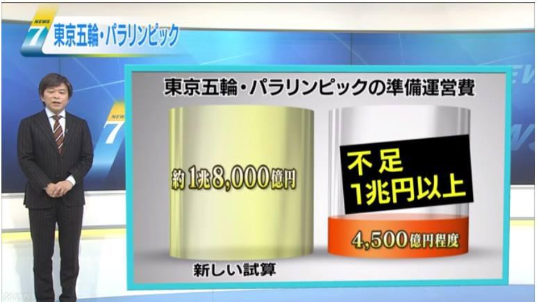 東京五輪足りてない1兆5000億円