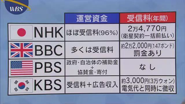 NHK受信料金!海外の公共放送料金