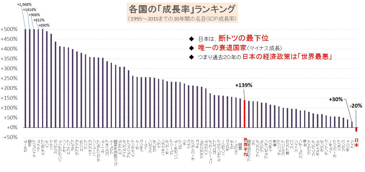 各国成長率ランキング
