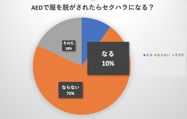 【悲報】女の10%「AEDの為でも、女子の服を脱がしたらセクハラになる」