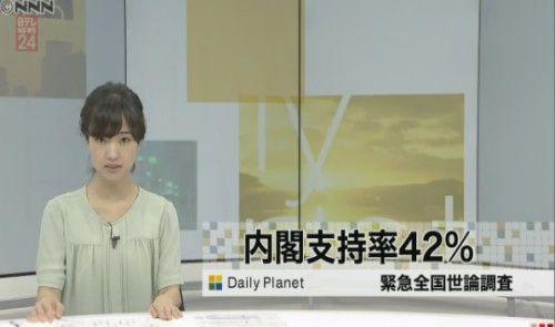 【全国世論調査】読売新聞:安倍内閣支持率 42%(+3) 不支持率47%(-6)