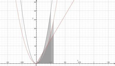 HSの加速についてのグラフ