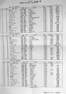 101 出艇リスト