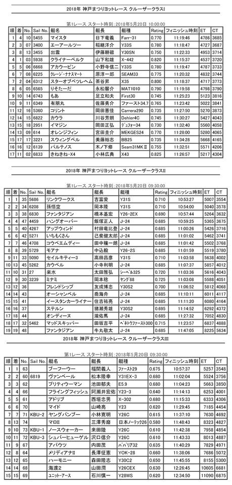 2018神戸まつりヨットレース 成績