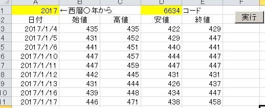 株価 csv ダウンロード