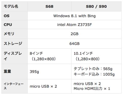 dynabooktab(S68、S80、S90)スペック表