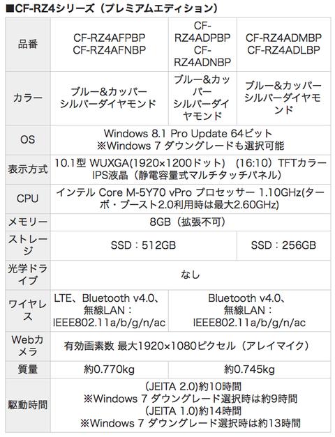 rz4プレミアム・エディションスペック表