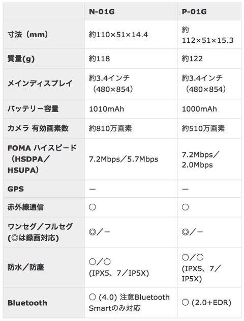 「p-01g」「n-01g」スペック比較表