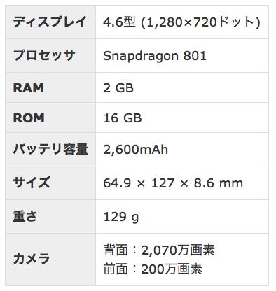 xperia z3 compactスペック表