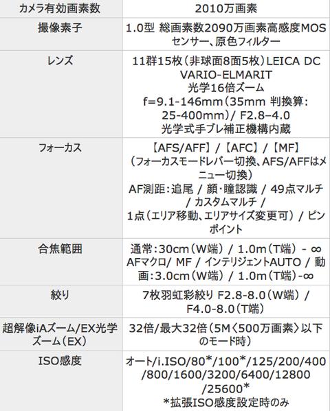 fz1000スペック表