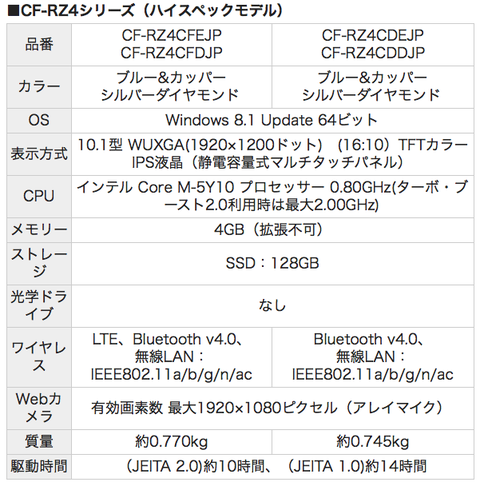 レッツノート RZ4シリーズスペック表