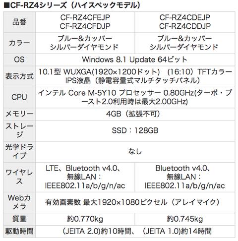 rz4ハイスペックモデルスペック表