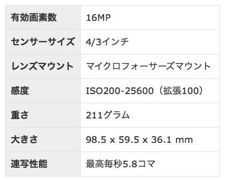 DMC-GM5スペック表