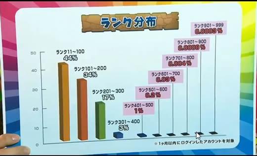 パズドラ アカウント ランク900↑ プラス総数50000↑ 曲芸士