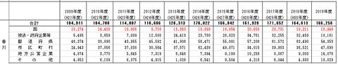 香川公共事業