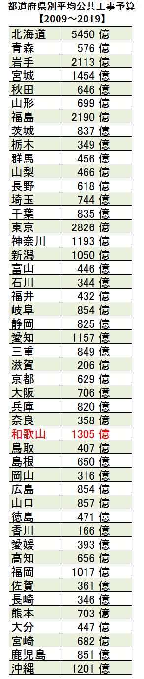 都道府県別平均公共工事予算