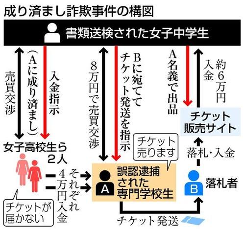 徳島県警 誤認逮捕