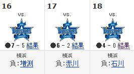 Yahoo!スポーツ - プロ野球 - 東京ヤクルトスワローズ - 日程・結果