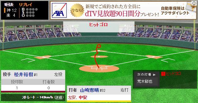 山崎憲晴 .636(11-7) 1打点 OPS1.272