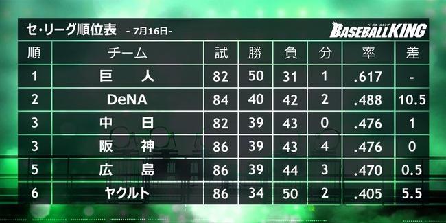 【悲報】広島、最大10.5ゲーム差あった中日についに抜かれる