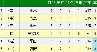プロ野球速報 _ 5月14日(水) DeNA vs 中日(試合詳細)